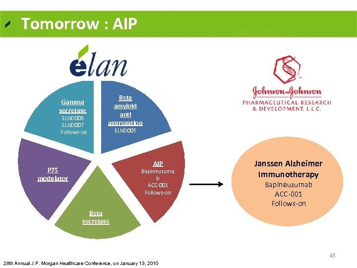 Tomorrow : AIP Gamma secretase ELND 006 ELND 007 Follows on Beta amyloid anti