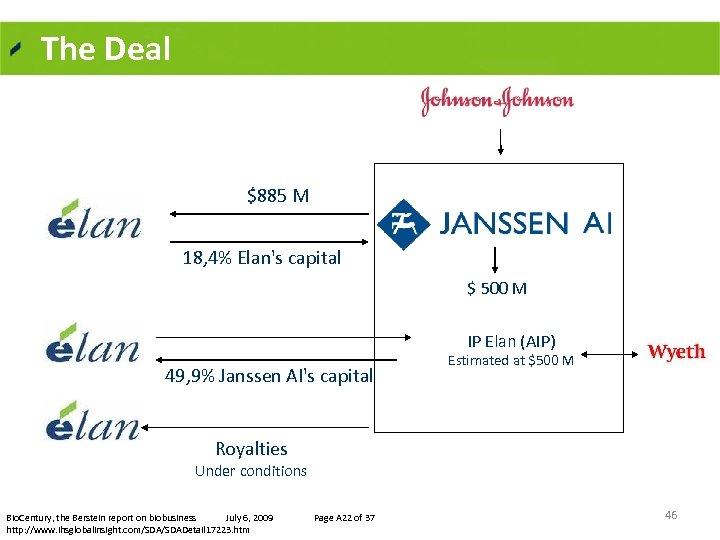 The Deal $885 M 18, 4% Elan's capital $ 500 M IP Elan (AIP)
