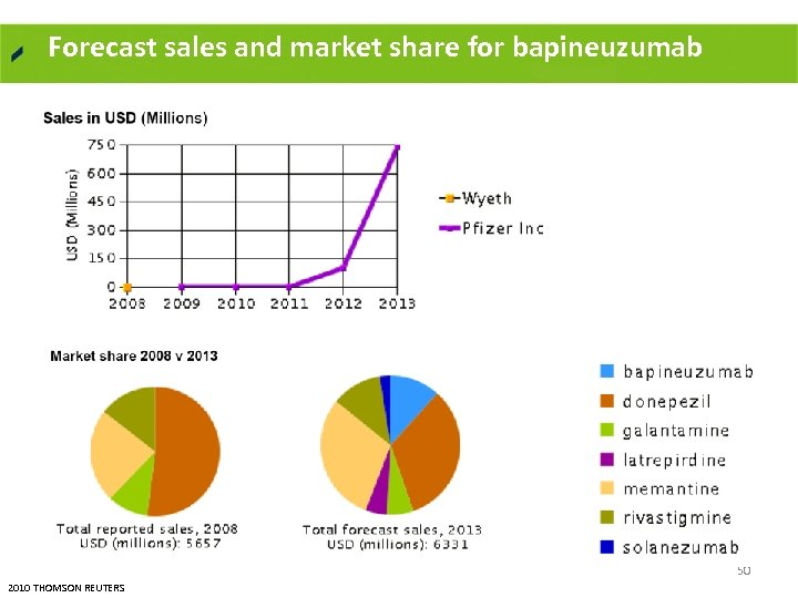 Forecast sales and market share for bapineuzumab 50 2010 THOMSON REUTERS