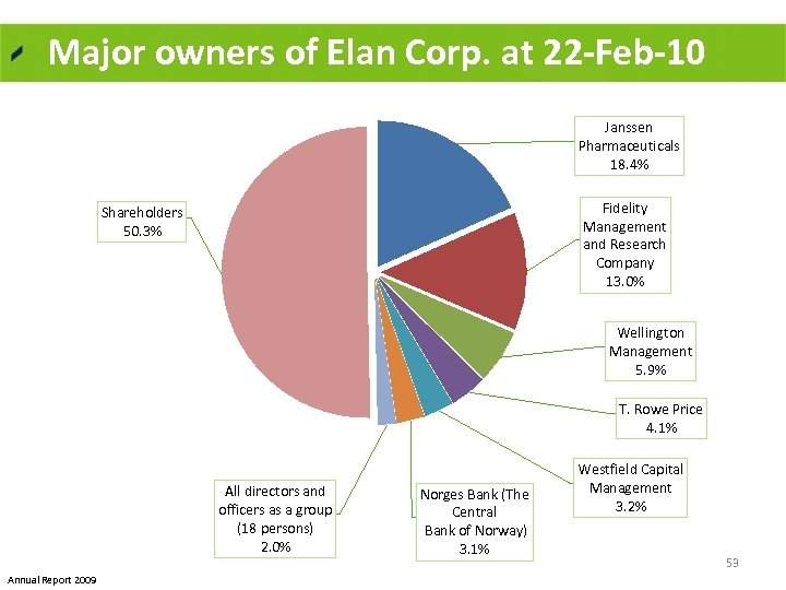 Major owners of Elan Corp. at 22 -Feb-10 Janssen Pharmaceuticals 18. 4% Fidelity Management
