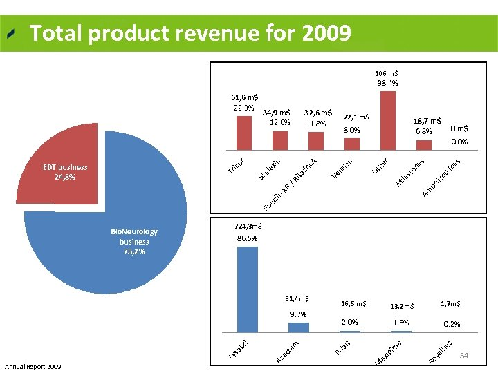 Total product revenue for 2009 106 m$ 38. 4% 61, 6 m$ 22. 3%