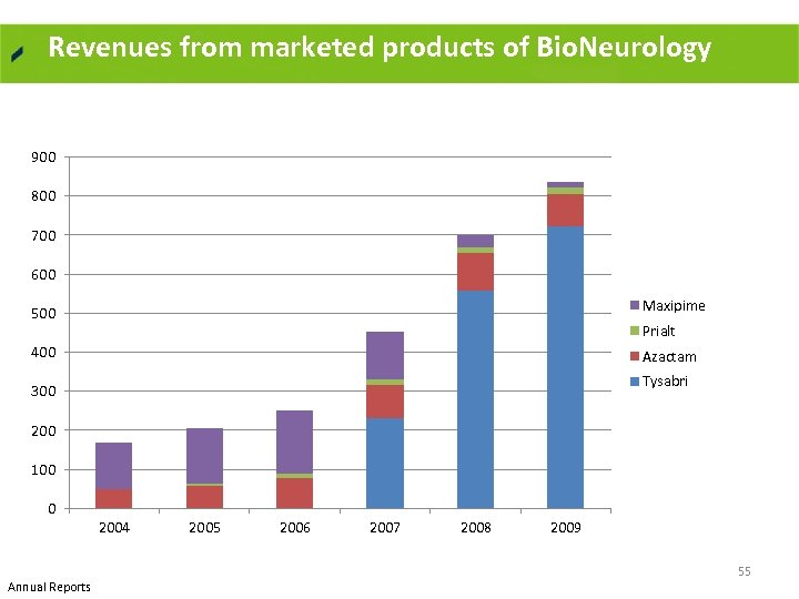 Revenues from marketed products of Bio. Neurology 900 800 700 600 500 Maxipime 400