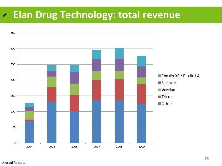 Elan Drug Technology: total revenue 350 300 250 Focalin XR / Ritalin LA 200