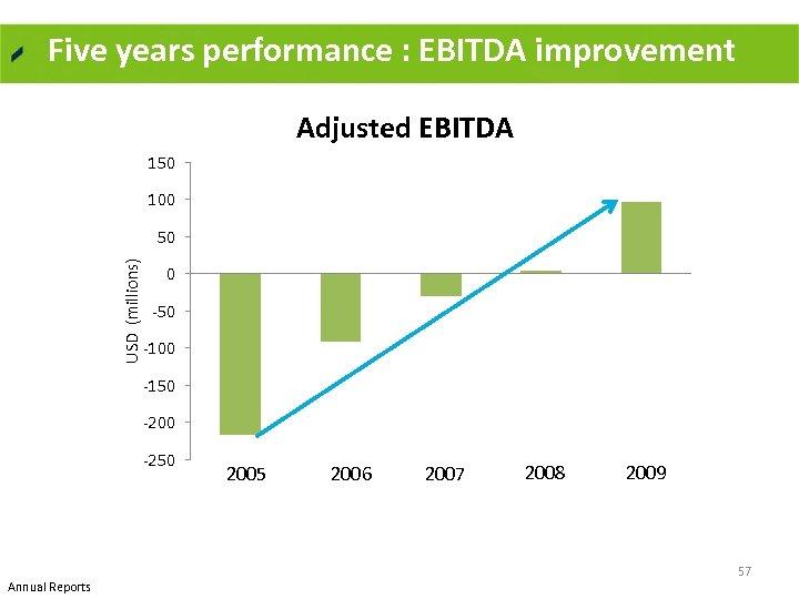 Five years performance : EBITDA improvement Adjusted EBITDA 150 100 USD (millions) 50 0
