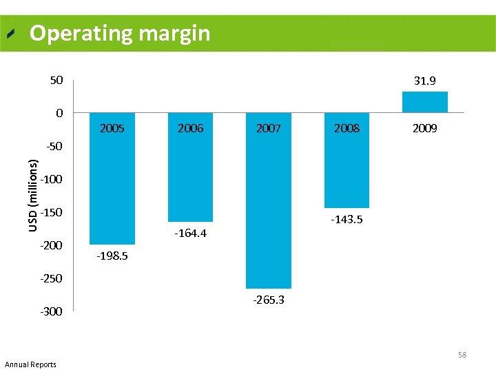 Operating margin 50 0 31. 9 2005 2006 2007 2008 2009 USD (millions) 50