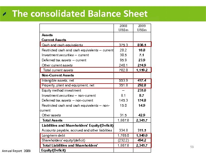 The consolidated Balance Sheet 2008 US$m Annual Report 2009 Assets Current Assets Cash and