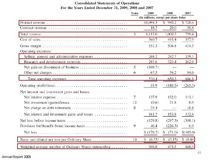 Annual Report 2009 61
