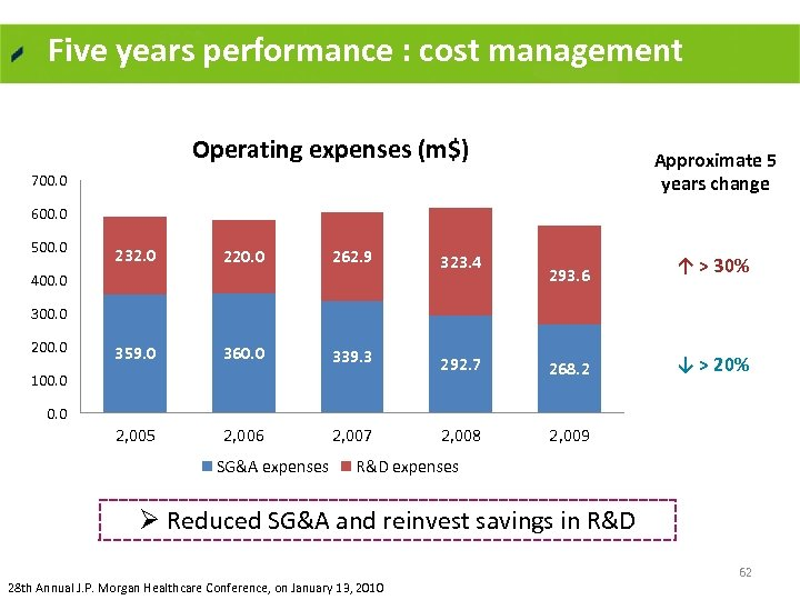 Five years performance : cost management Operating expenses (m$) Approximate 5 years change 700.