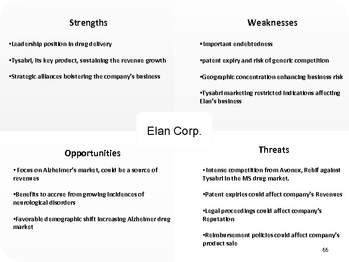 Strengths Weaknesses • Leadership position in drug delivery §Important endebtedness • Tysabri, its key