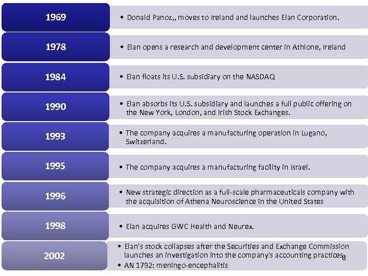1969 • Donald Panoz, , moves to Ireland launches Elan Corporation. 1978 • Elan