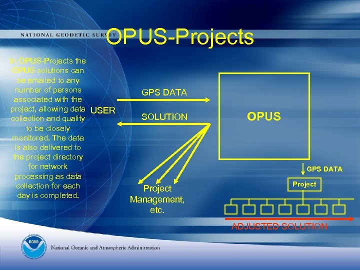 OPUS-Projects In OPUS-Projects the OPUS solutions can be emailed to any number of persons