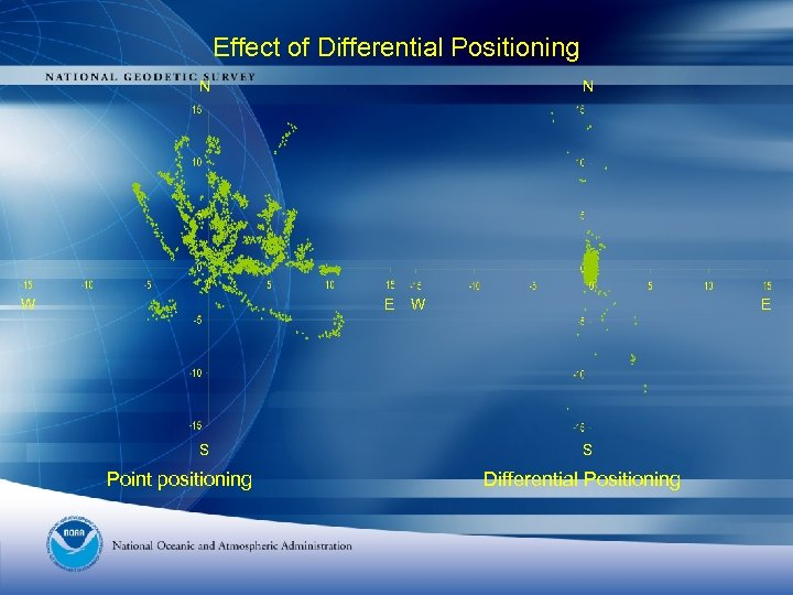 Effect of Differential Positioning N W N E S Point positioning W E S