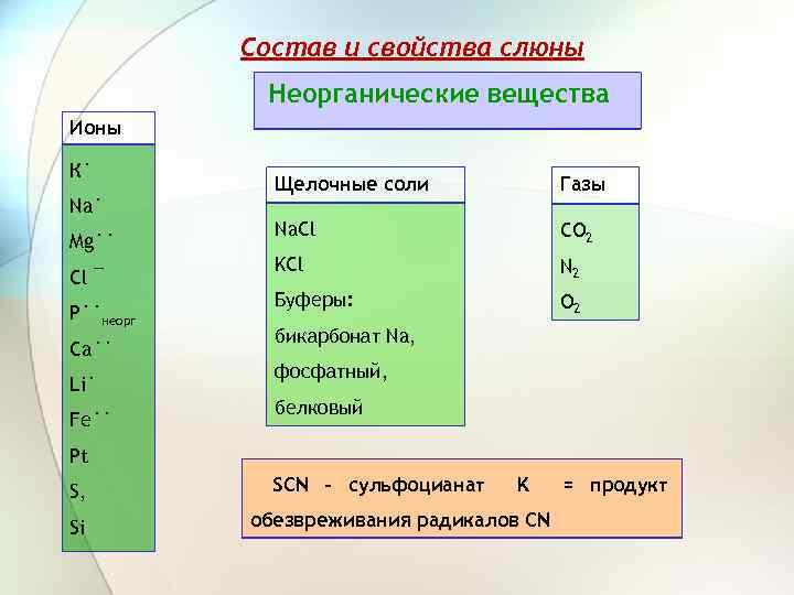 Состав и свойства слюны Неорганические вещества Ионы К˙ Na˙ Mg˙˙ Cl ¯ P˙˙неорг Ca˙˙
