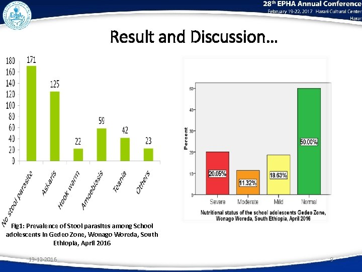 Result and Discussion… Fig 1: Prevalence of Stool parasites among School adolescents in Gedeo