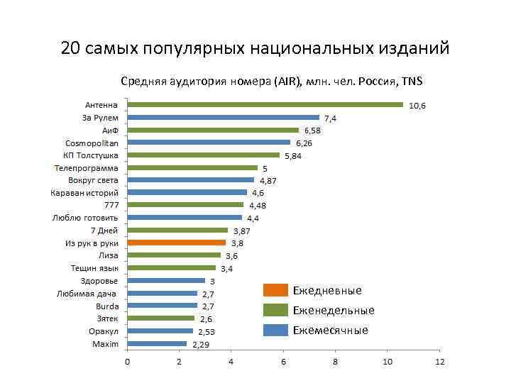 20 самых популярных национальных изданий Средняя аудитория номера (AIR), млн. чел. Россия, TNS Ежедневные