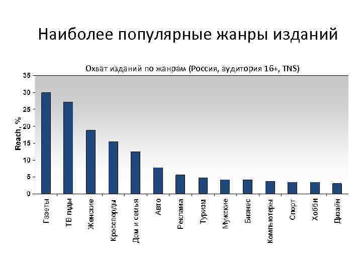 Наиболее популярные жанры изданий Охват изданий по жанрам (Россия, аудитория 16+, TNS)