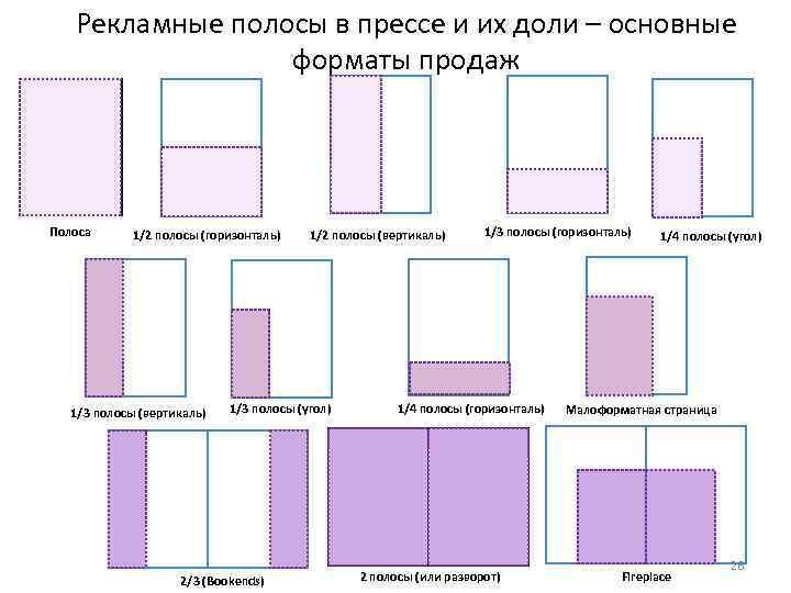 Рекламные полосы в прессе и их доли – основные форматы продаж Полоса 1/2 полосы