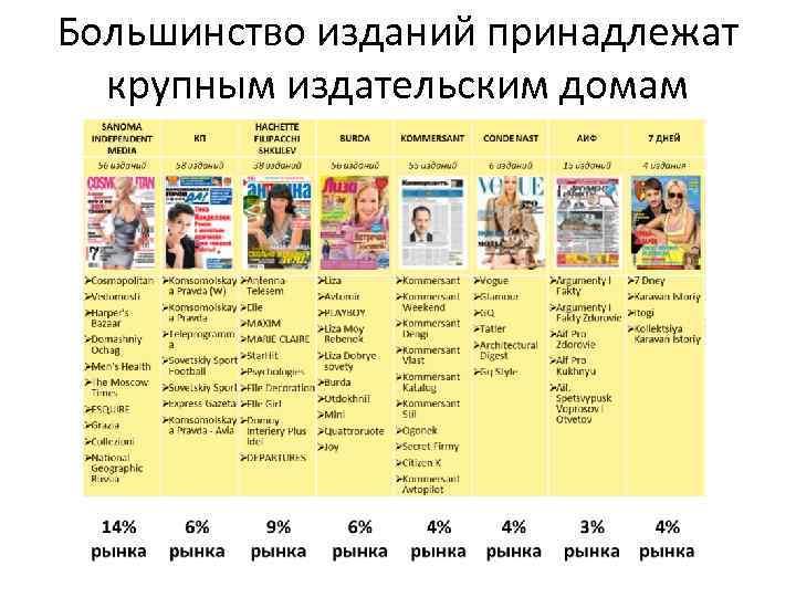 Большинство изданий принадлежат крупным издательским домам