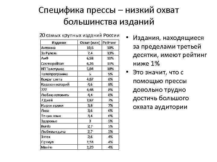 Специфика прессы – низкий охват большинства изданий 20 самых крупных изданий России • Издания,
