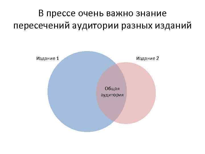 В прессе очень важно знание пересечений аудитории разных изданий Издание 1 Издание 2 Общая