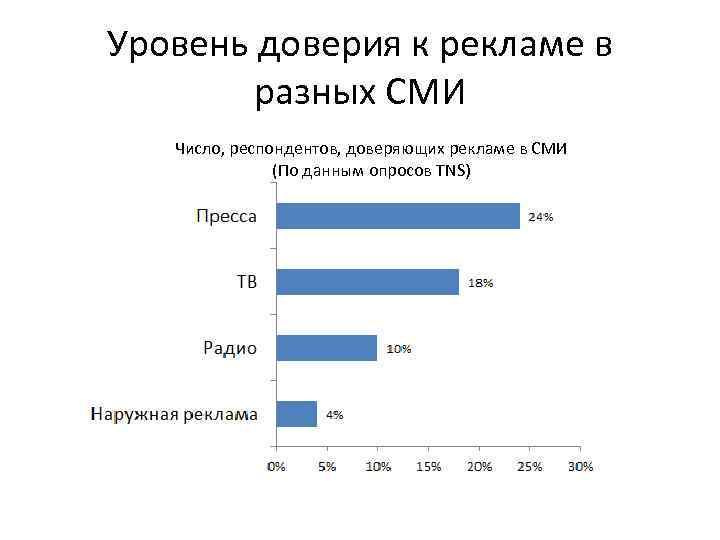Уровень доверия к рекламе в разных СМИ Число, респондентов, доверяющих рекламе в СМИ (По
