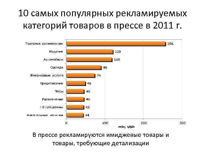 10 самых популярных рекламируемых категорий товаров в прессе в 2011 г. В прессе рекламируются