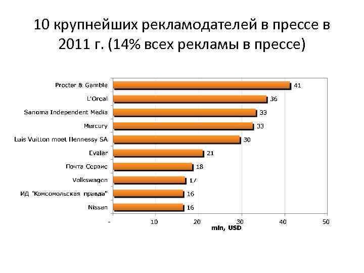 10 крупнейших рекламодателей в прессе в 2011 г. (14% всех рекламы в прессе)