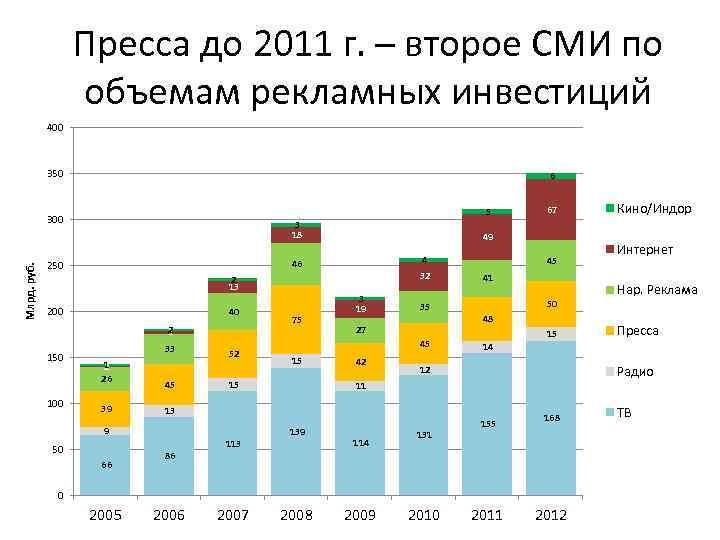 Пресса до 2011 г. – второе СМИ по объемам рекламных инвестиций 400 350 6