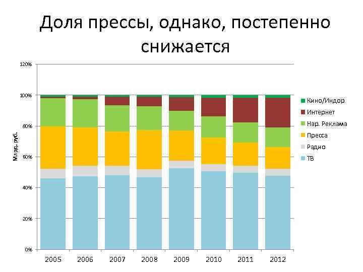 Доля прессы, однако, постепенно снижается 120% 100% Кино/Индор Интернет Нар. Реклама Млрд. руб. 80%