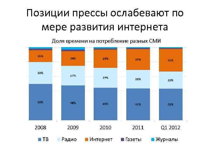 Позиции прессы ослабевают по мере развития интернета Доля времени на потребление разных СМИ
