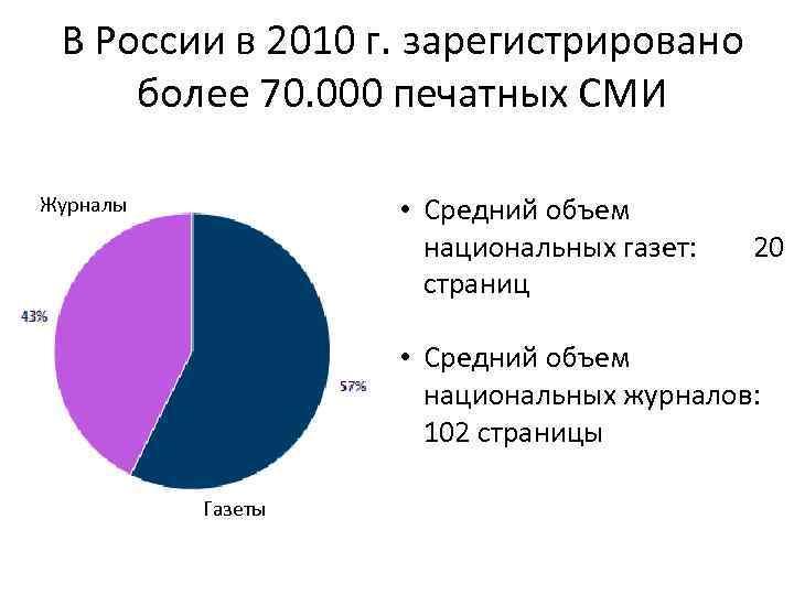 В России в 2010 г. зарегистрировано более 70. 000 печатных СМИ • Средний объем