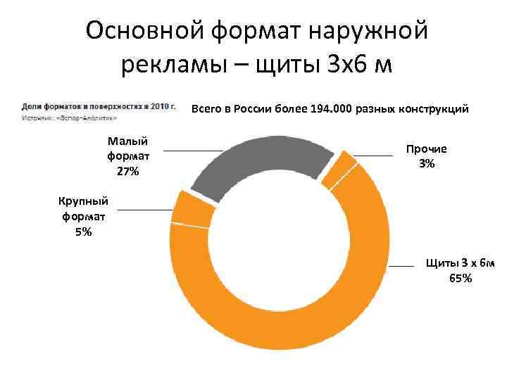 Основной формат наружной рекламы – щиты 3 х6 м Всего в России более 194.