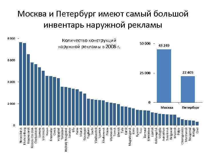 Москва и Петербург имеют самый большой инвентарь наружной рекламы Количество конструкций наружной рекламы в