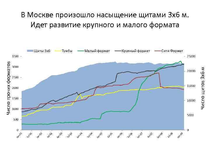 Число щитов 3 х6 м Число прочих форматов В Москве произошло насыщение щитами 3