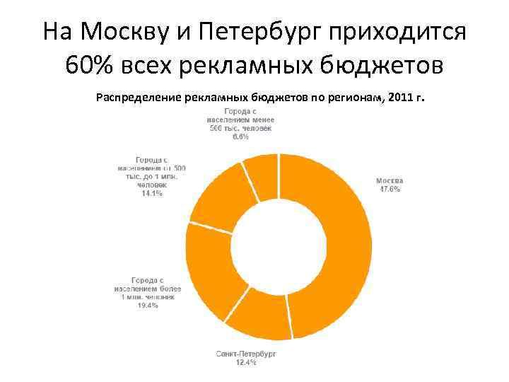 На Москву и Петербург приходится 60% всех рекламных бюджетов Распределение рекламных бюджетов по регионам,
