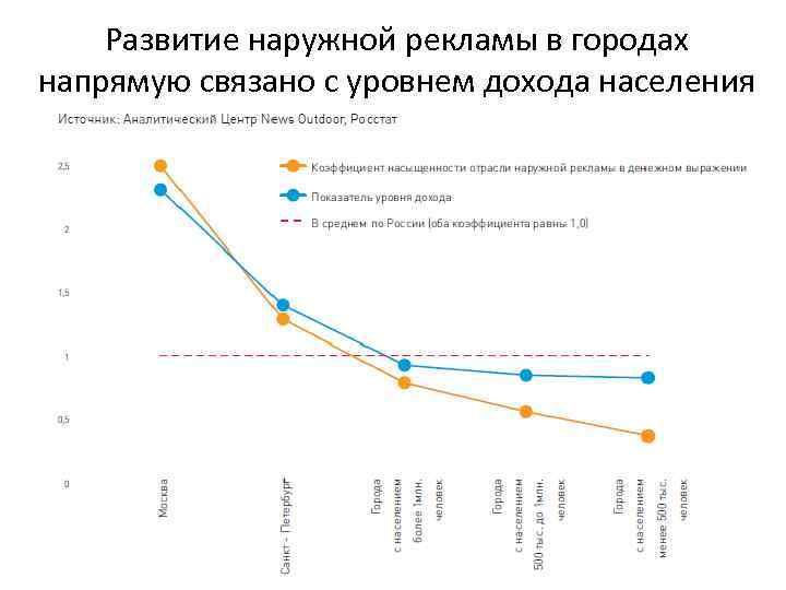 Развитие наружной рекламы в городах напрямую связано с уровнем дохода населения