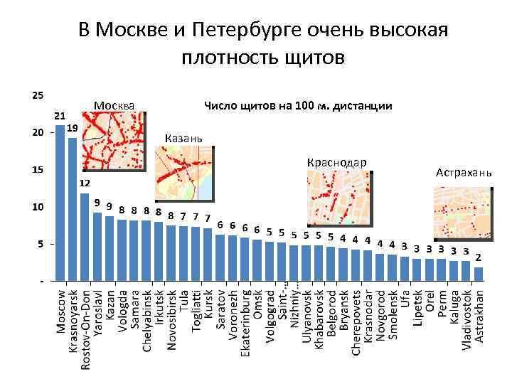 В Москве и Петербурге очень высокая плотность щитов Москва Число щитов на 100 м.