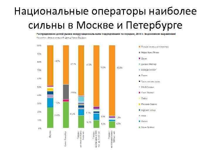 Национальные операторы наиболее сильны в Москве и Петербурге