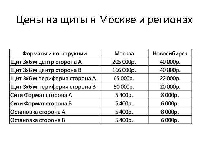 Цены на щиты в Москве и регионах