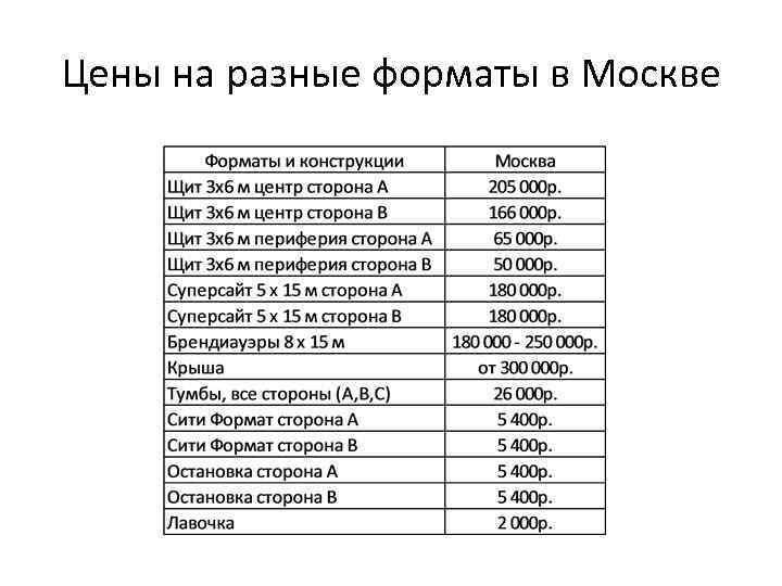 Цены на разные форматы в Москве