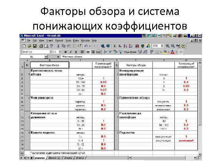 Факторы обзора и система понижающих коэффициентов