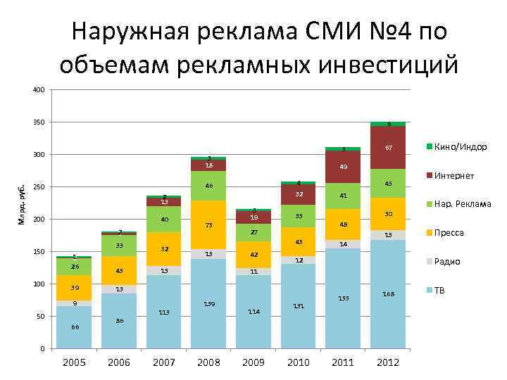 Наружная реклама СМИ № 4 по объемам рекламных инвестиций 400 350 6 5 Млрд.