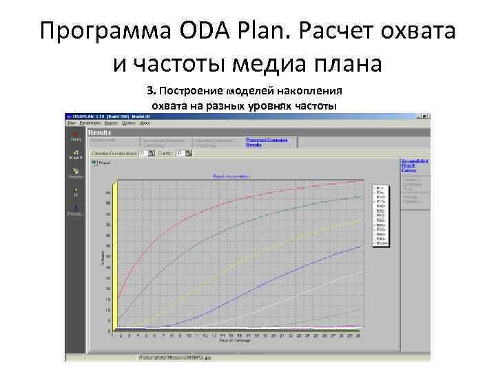 Программа ODA Plan. Расчет охвата и частоты медиа плана 3. Построение моделей накопления охвата