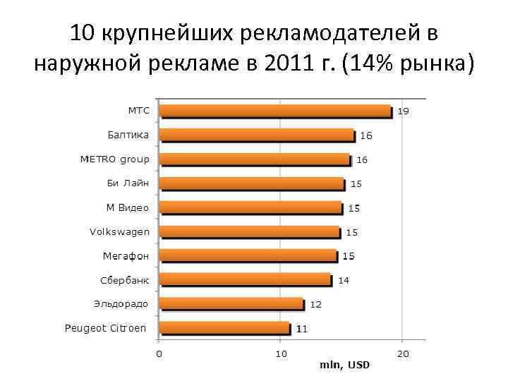10 крупнейших рекламодателей в наружной рекламе в 2011 г. (14% рынка)