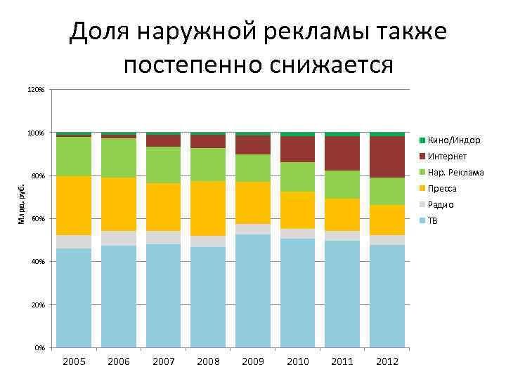 Доля наружной рекламы также постепенно снижается 120% 100% Кино/Индор Интернет Нар. Реклама Млрд. руб.