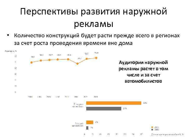 Перспективы развития наружной рекламы • Количество конструкций будет расти прежде всего в регионах за