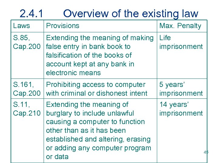2. 4. 1 Laws Overview of the existing law Provisions Max. Penalty S. 85,