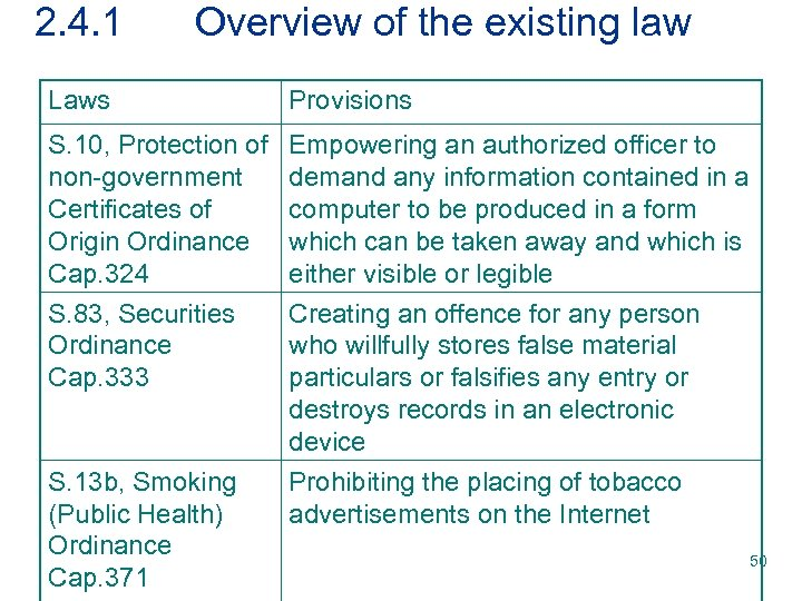 2. 4. 1 Overview of the existing law Laws Provisions S. 10, Protection of