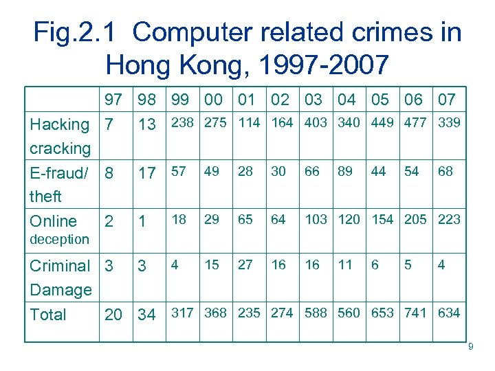 Fig. 2. 1 Computer related crimes in Hong Kong, 1997 -2007 97 98 99