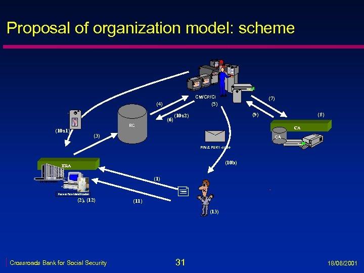 Proposal of organization model: scheme VRK CM/CP/CI (4) (7) (5) (6) (9) (10 a
